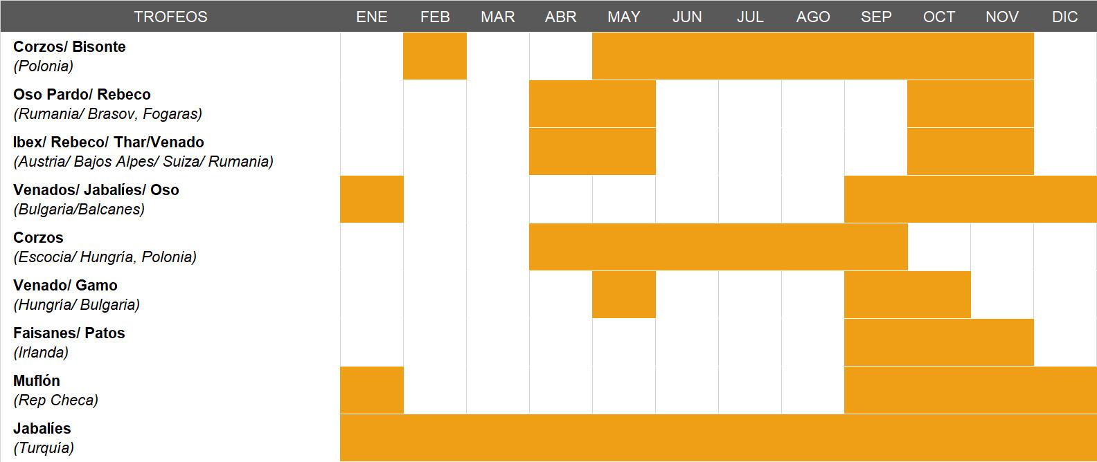 Calendario caza Europa